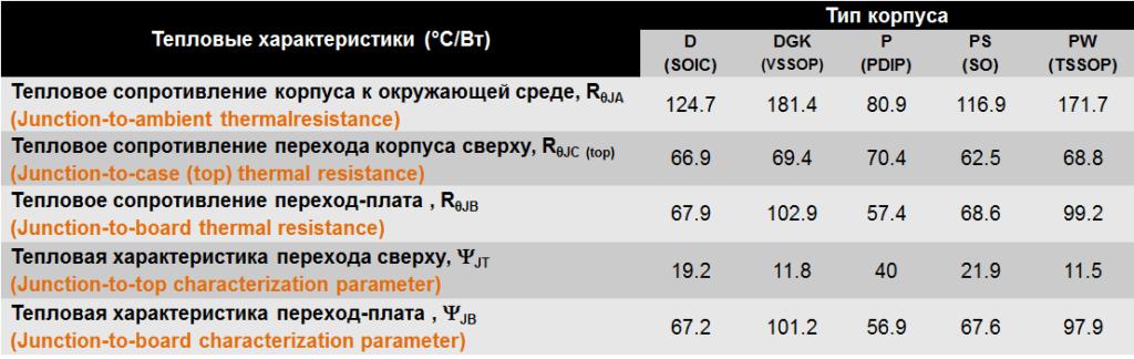 Термические параметры корпусов LM358