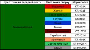 Цветовые обозначения кт3102