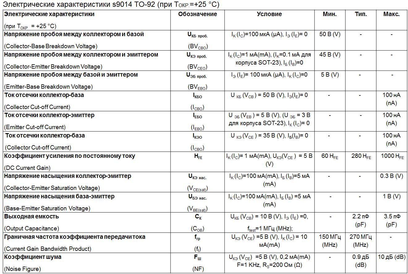 Значения электрических параметров s9014