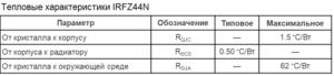 Температурные характеристики IRFZ44N