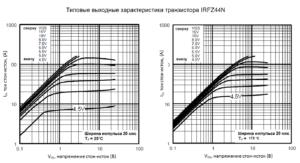Зависимость тока стока от напряжения стока irfz44n