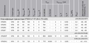 Разные группы транзистора КТ829