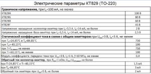 Параметры кт829