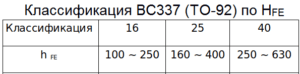 Классификация BC337 (ТО-92) по Hfe