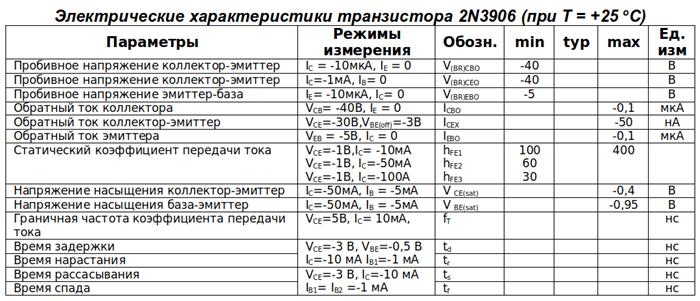 Электрические свойства 2N3906 (ТО-92)
