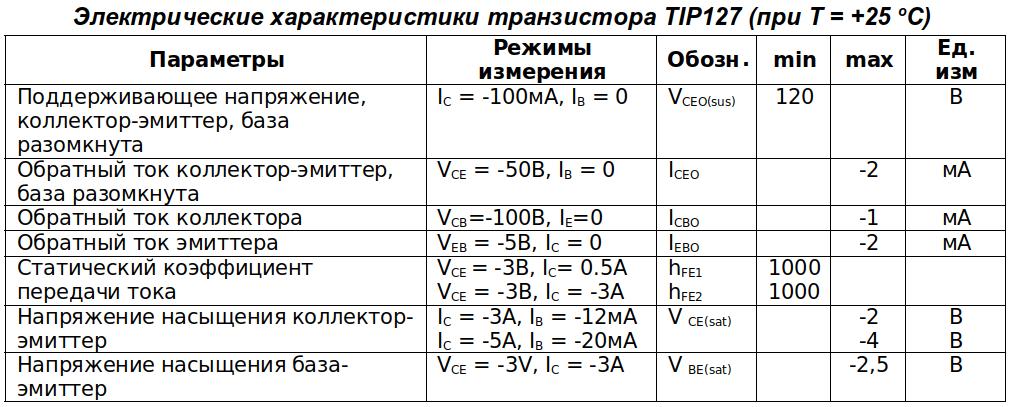 Электрические параметры tip127 TO-220