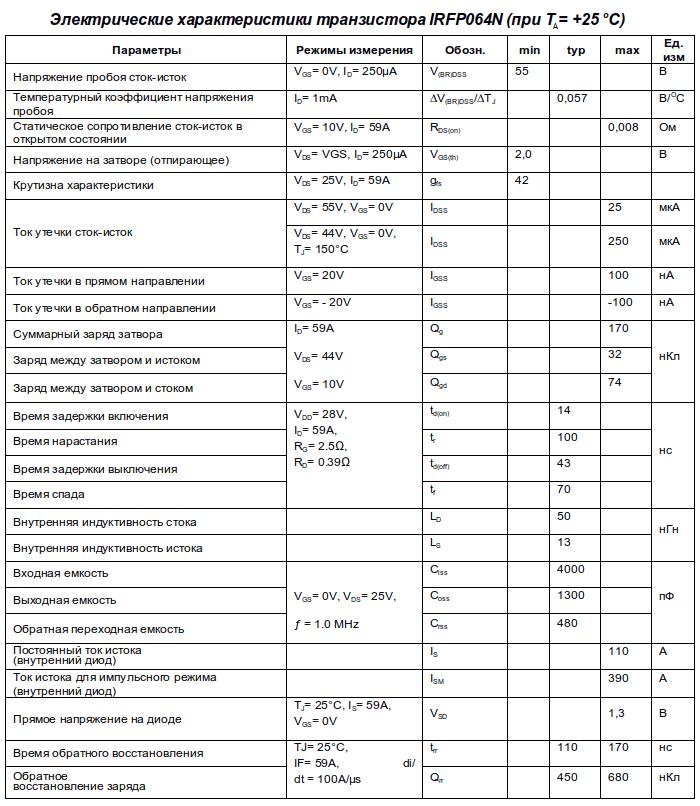 Электрические параметры irfp064n (TO-247AC)