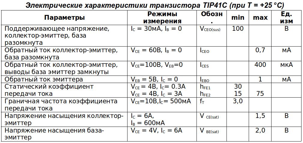 Электрические параметры tip41c (TO-220)