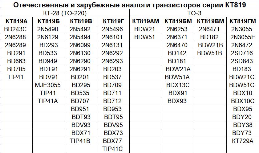 Аналоги КТ819