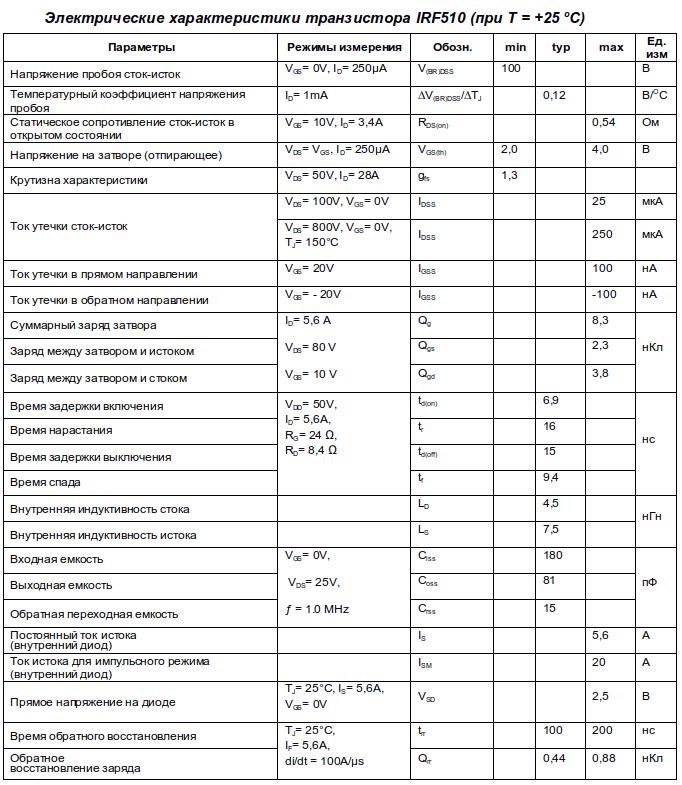 Электрические параметры irf510