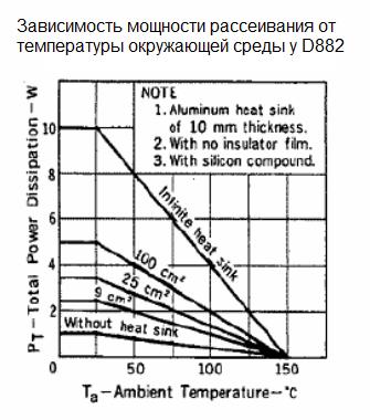 Пример зависимости падения мощности при нагреве