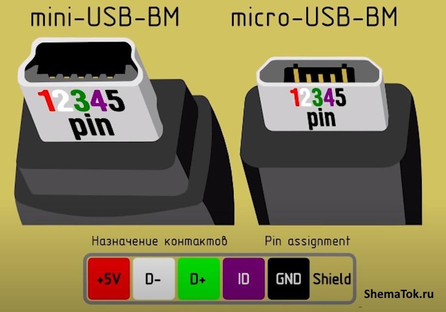 mini и micro USB BM
