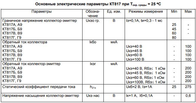 Электрические параметры КТ817Г