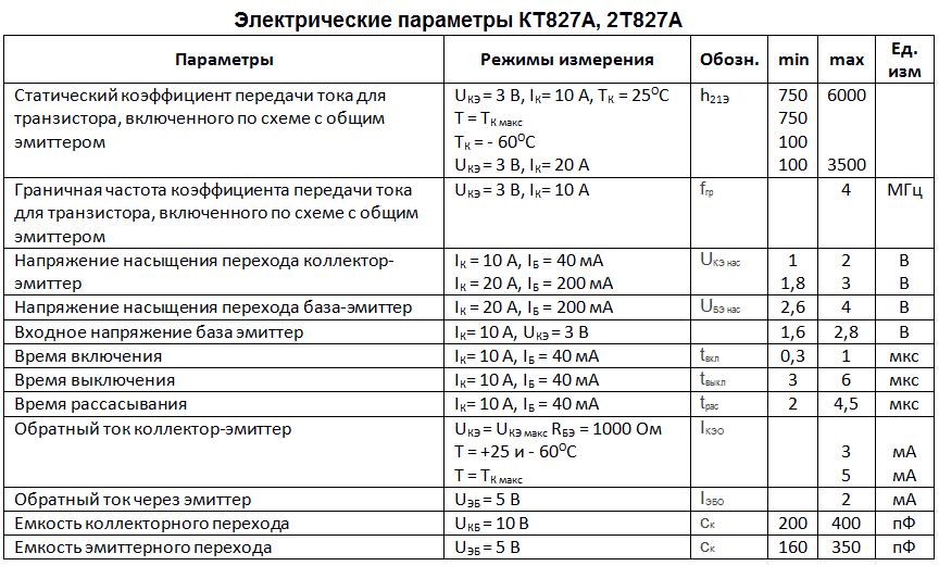 Электрические параметры 2т827а