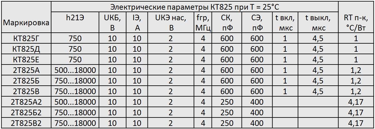 Электрические параметры КТ825
