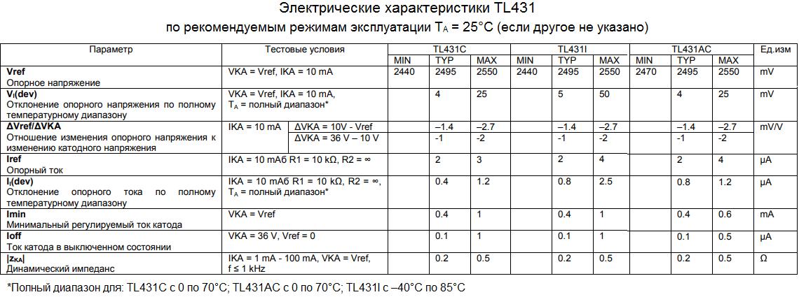 Электрические параметры tl431