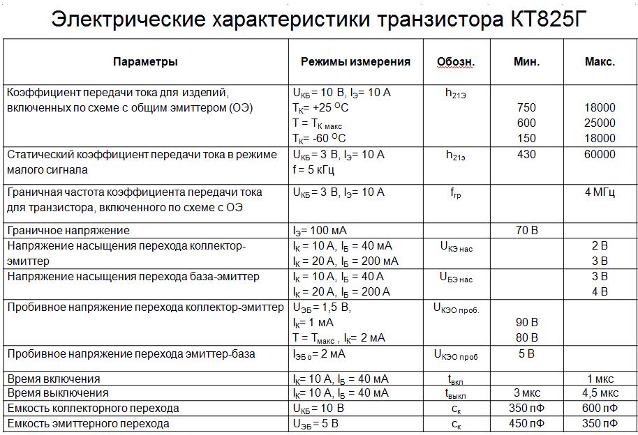 Электрические параметры КТ825Г
