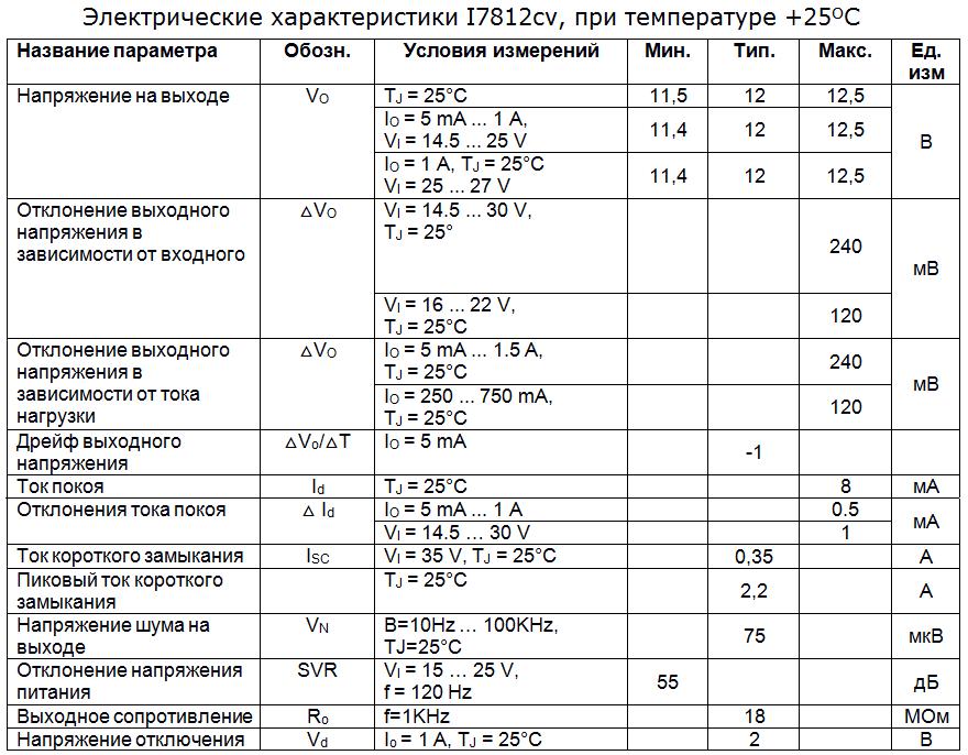 Электрические параметры l7812cv
