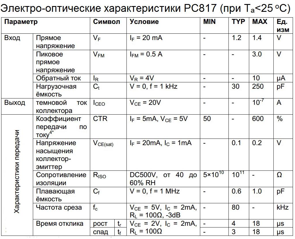 Электро-оптичесике параметры PC817