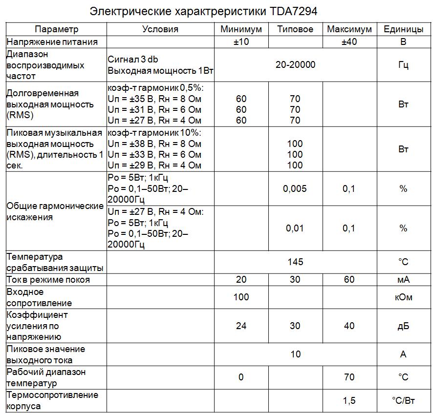 Электрические параметры tda7294