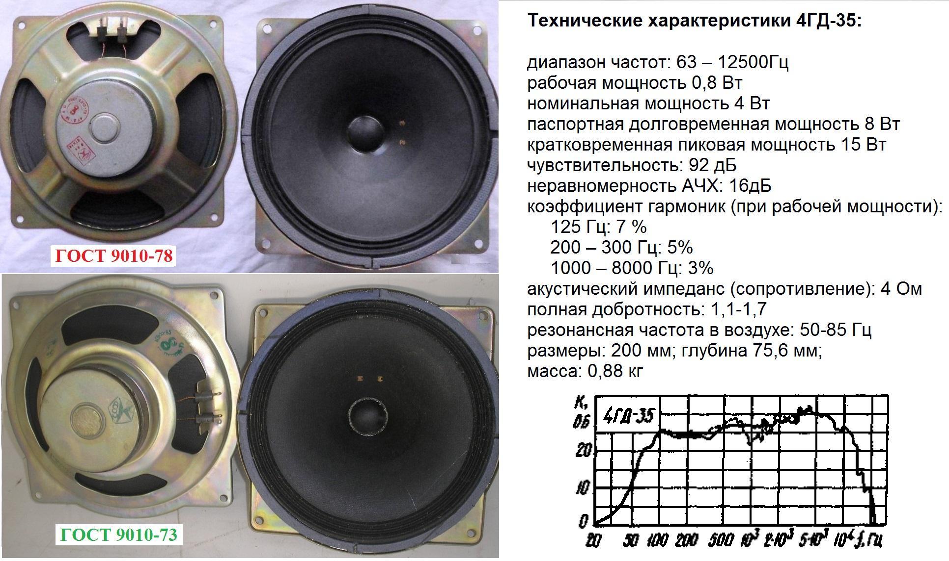 Фото и параметры 4гд 35