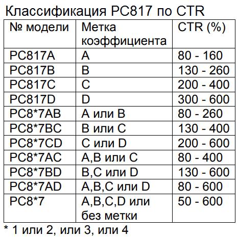 Классификация pc817 по коэффициенту усиления (CRT)