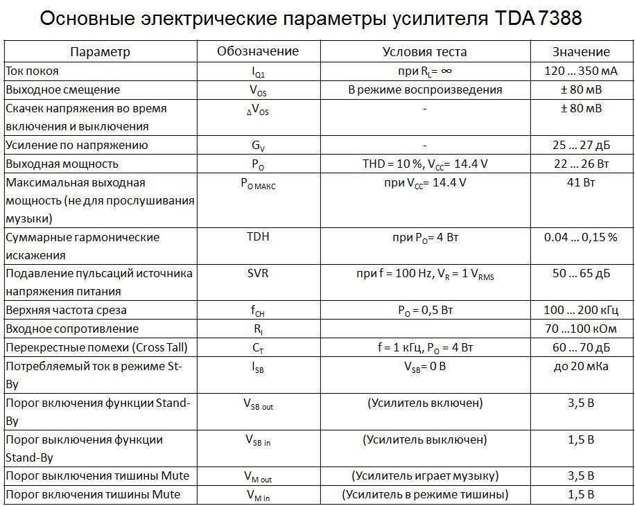 Электрические параметры tda7388