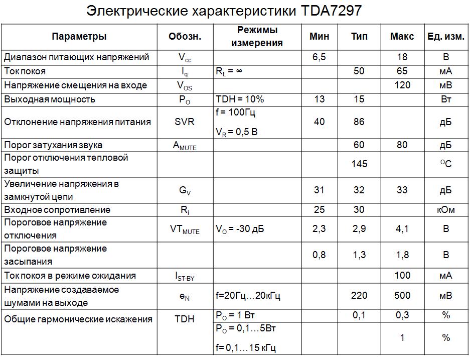 Электрические параметры tda7297