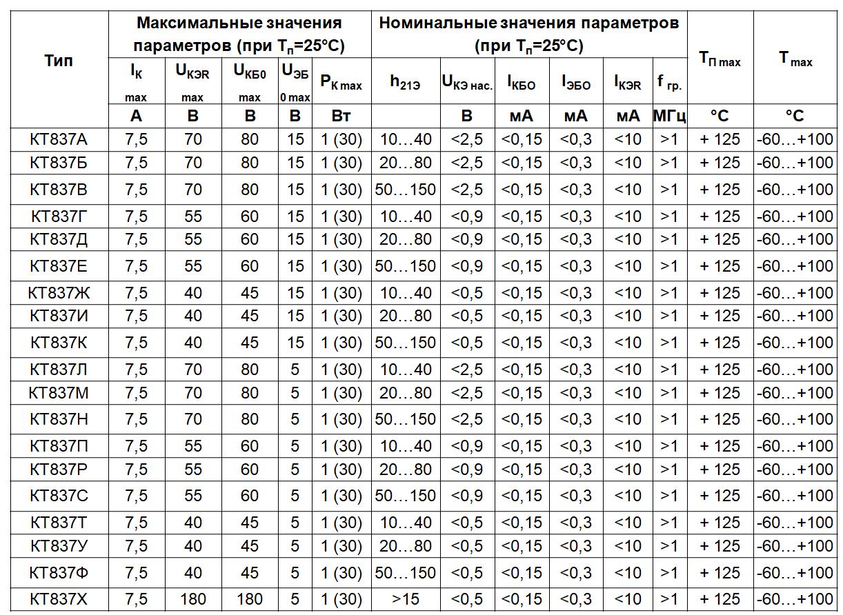 Основные параметры КТ837