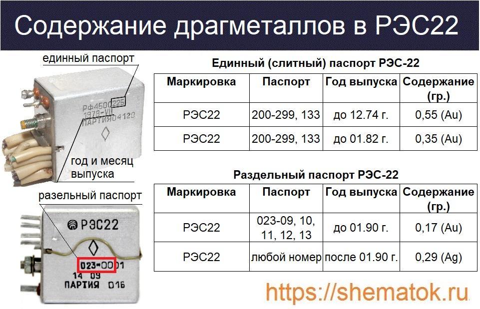 Содержание ДГМ в РЭС-22