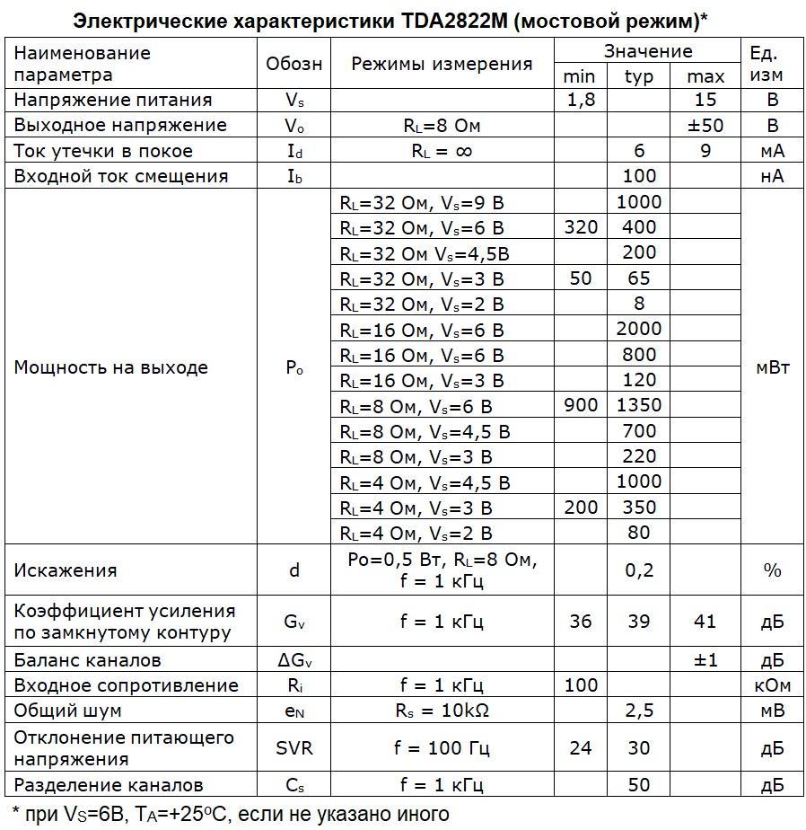 Электрические параметры TDA2822 (мостовой режим) на русском