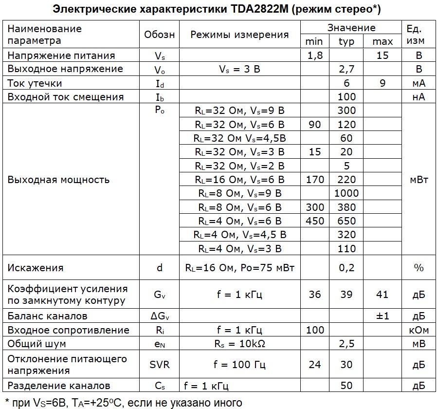 Электрические параметры TDA2822М (режим стерео) на русском