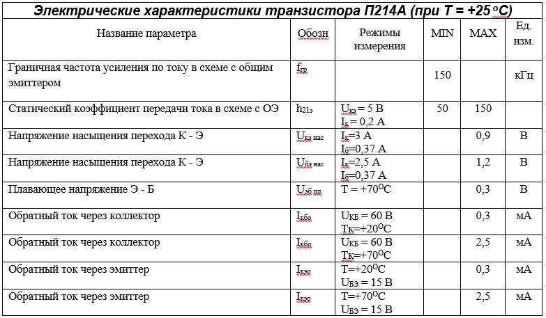 Электрические параметры п214а