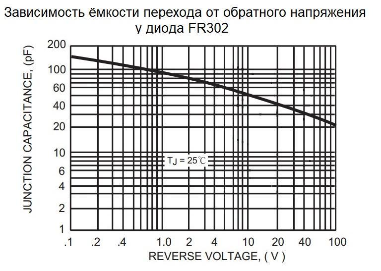Зависимость ёмкости перехода от обратного напряжения у диода FR302