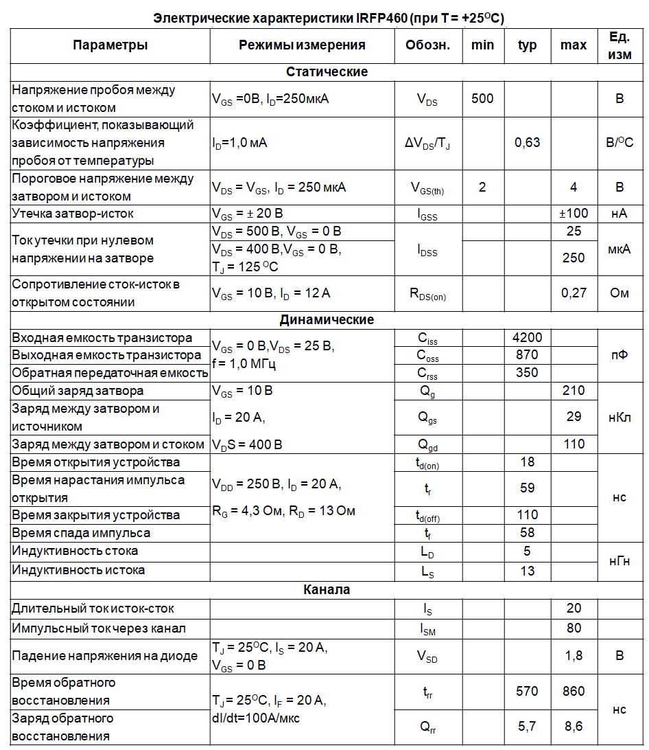 Электрические параметры IRFP460 на русском