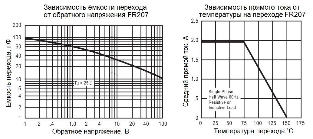Зависимость параметров FR207 от напряжения и температуры