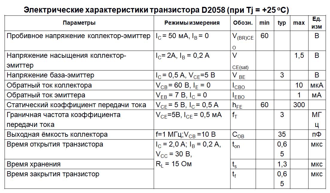 Электрические параметры D2058
