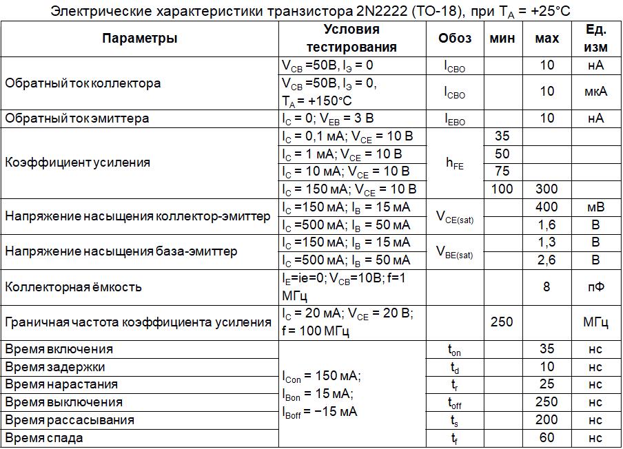 Электрические параметры 2N2222