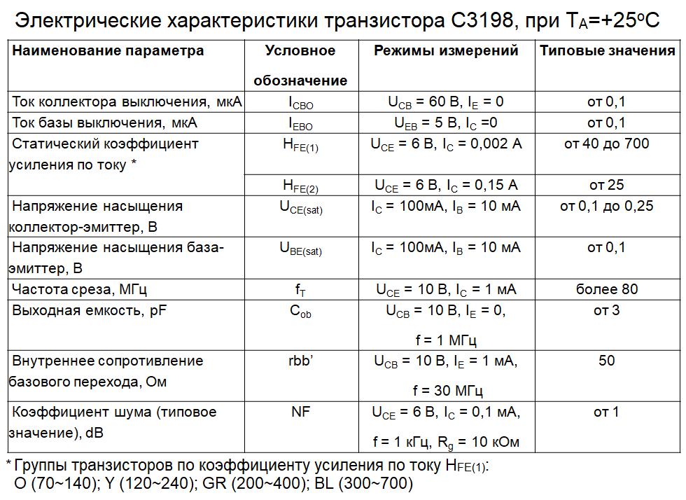 Электрические параметры C3198