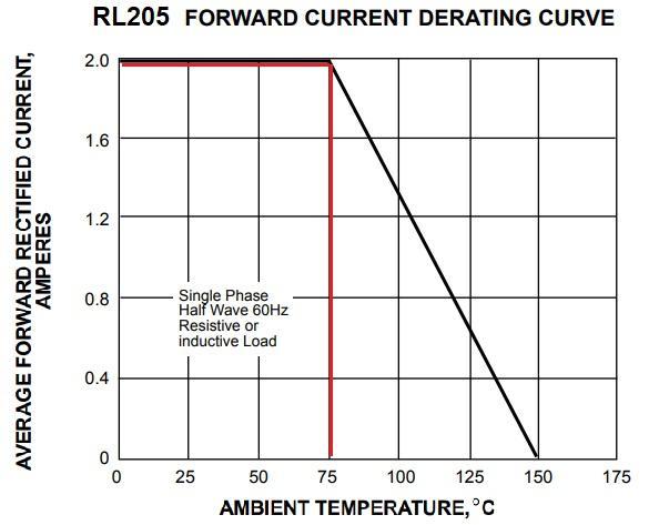 Зависимость прямого тока от температуры у RL205