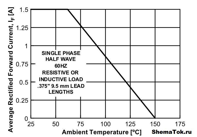 График зависимости от температуры ОС