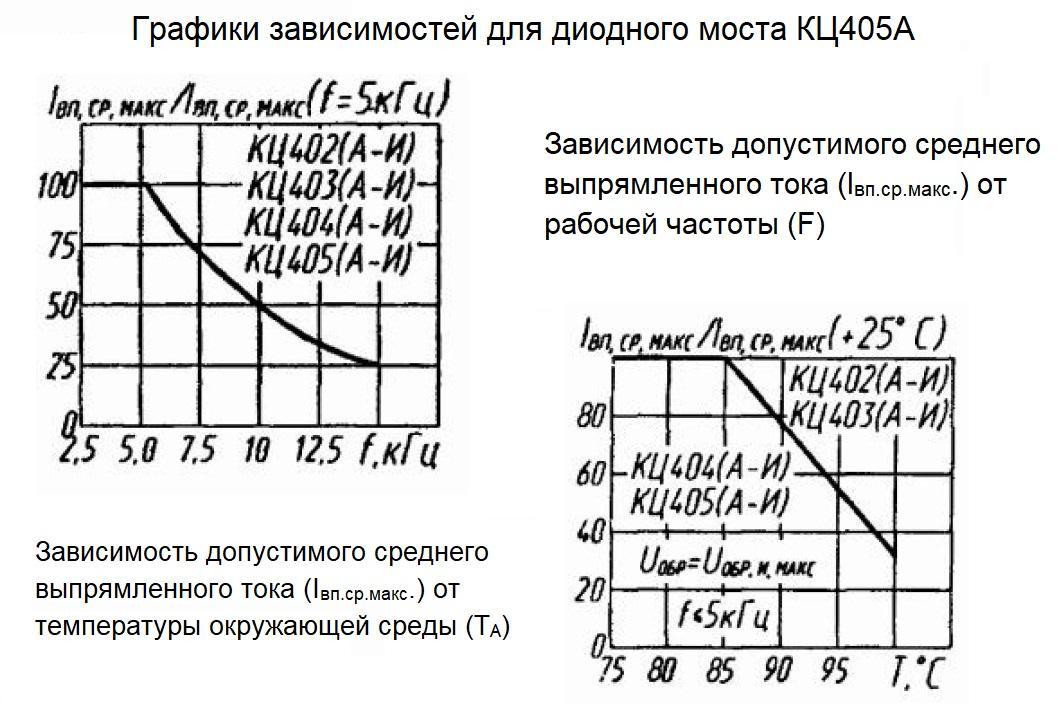 Графики зависимостей для КЦ405